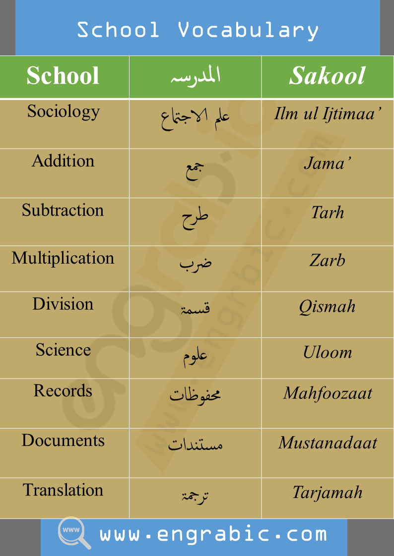Arabic English Vocabulary. Vocabulary of Arabic with translation in English and Urdu Urdu translation in Arabic and English.