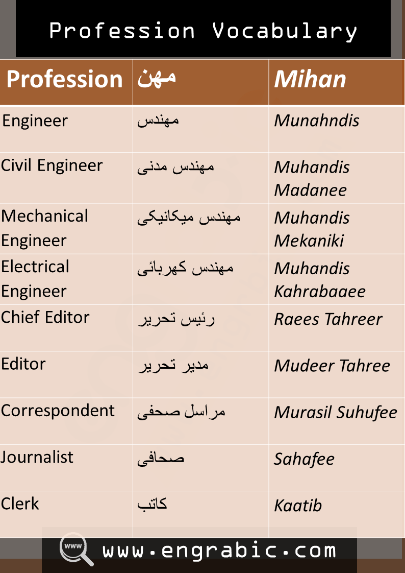 Profession Vocabulary in Arabic-English with translation in Urdu.English vocabulary with Arabic and Arabic Vocabulary in English.
