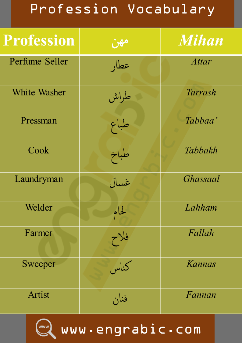 Arabic Profession Vocabulary for beginners. Profession vocabulary in Arabic. Vocabulary of Profession.Vocabulary topics in Arabic.