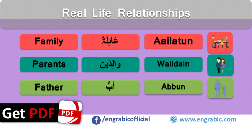 Real life relations of family in Arabic and English. Arabic vocabulary for Relations. Relations vocabulary in Arabic and English. Arabic vocabulary topics for Arabic learning. Arabic vocabulary topics for beginners.
