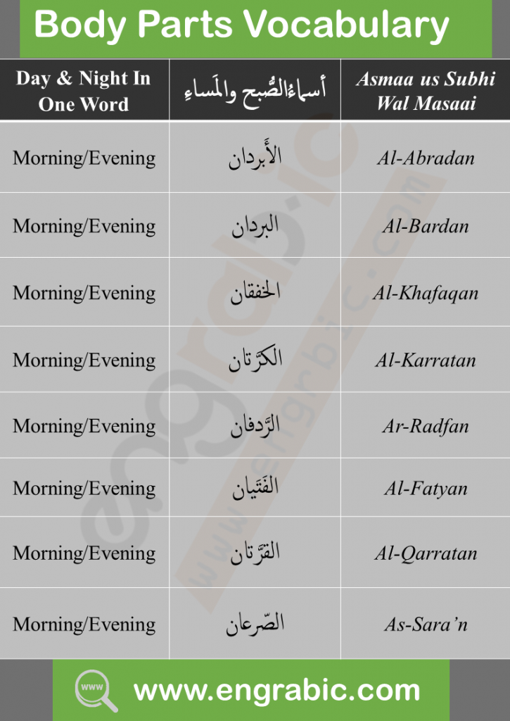 Arabic words in English with Meanings for Speaking for beginners.