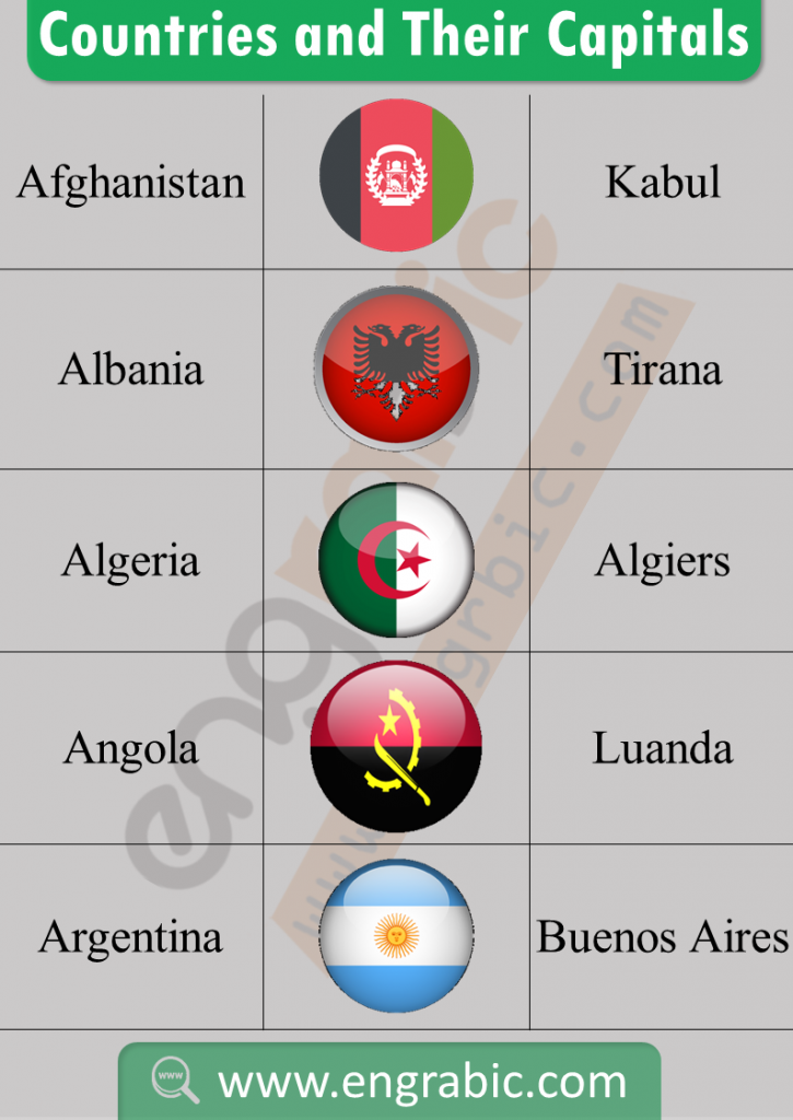 There are almost 195 nations officially recognized as independent nations , each with its own Flag and Capital. The following chart highlights the countries along with their flag and Capital. Countries and capitals of the World in Alphabetical order. Some famous countries of the World with their capitals. Capital of countries in Asia and all country names list with capital.A list of Obscure Countries and Capitals.