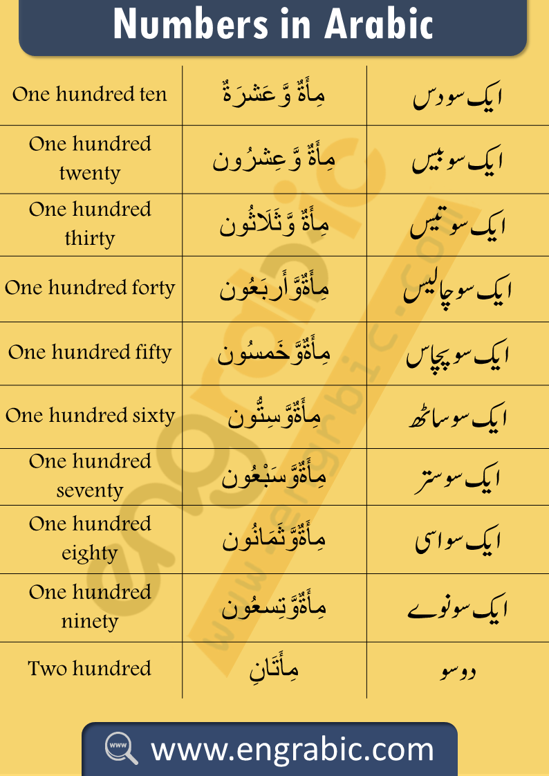 Arabic Counting with English and Urdu