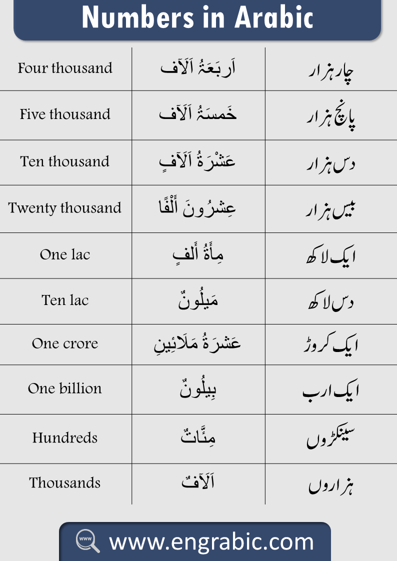 Arabic counting with Urdu and English Translation