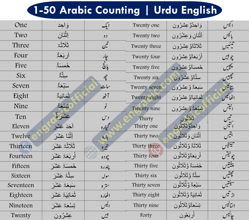 Arabic Counting 1 to 100 in English and Urdu for beginners. The Arabic Counting Table or chart helps you learn Numbers in Arabic and English from 1 to 100 which are core importance to learn for beginners. If you do not the numbers you are considered illiterate in that particular language, the reason is evident, numbers are the basics of any language. The List of Numbers help you learn counting in Arabic, English and Urdu so that you do not find it difficult while talking about them.