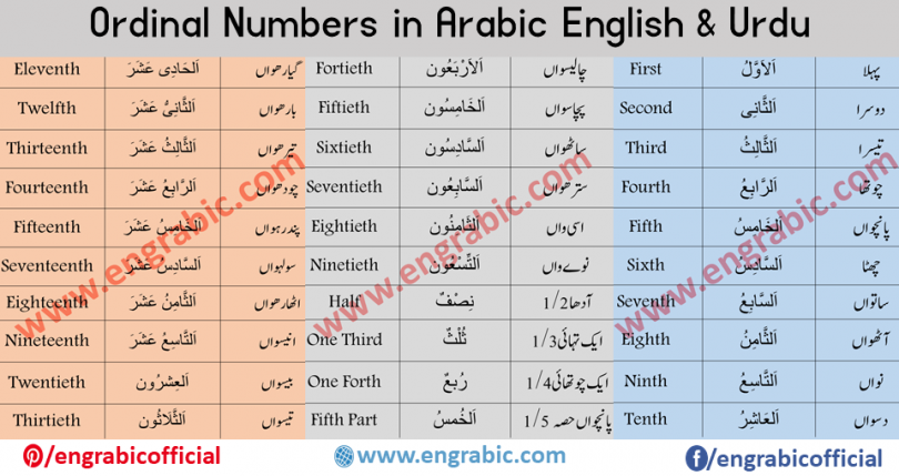 Arabic Counting 1 to 100 in English and Urdu for beginners. The Arabic Counting Table or chart helps you learn Numbers in Arabic and English from 1 to 100 which are core importance to learn for beginners.