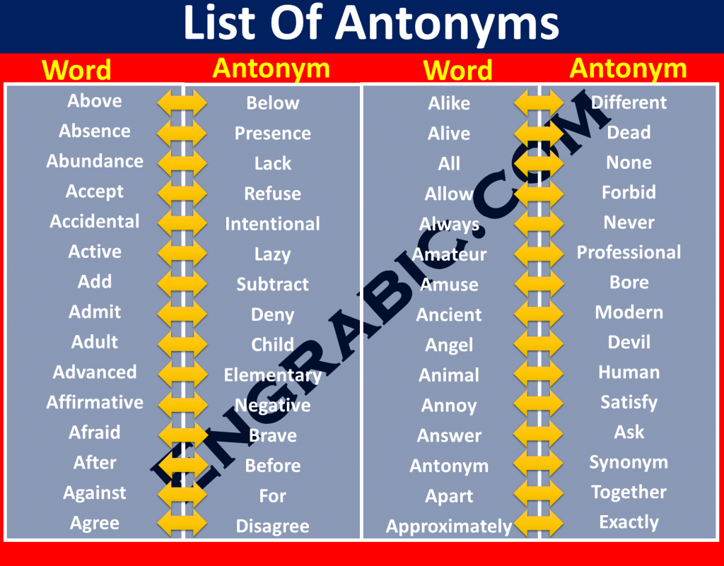 A word opposite in meaning to the other is called Antonym. For Example: Antonym of Big is Small , Beautiful is Ugly, Sky is Earth etc. Here we have almost 500 Opposite Words List in Alphabetical Order which helps the reader finding any word easily. Top 500 Opposite Words easily accessible. Vocabulary for opposite words in Alphabetical Order. A to Z opposite words are listed here. You can also download PDF at the Bottom.