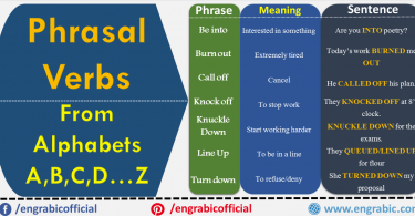 Verbs that are used to define some actions are called Phrasal Verbs. These are used in Spoken English and formal texting. Examples are Be into, Be Out, Call Out,  etc. 200 Phrasal Verbs with Sentences and Examples to help you learn this important Part of Speech. Phrasal are important to learn English. Most of the phrasal verbs consist of two words, verb+adverb. Want to improve your English Skills? Here are the 200 most important Phrasal Verbs that are commonly used in English Grammar.