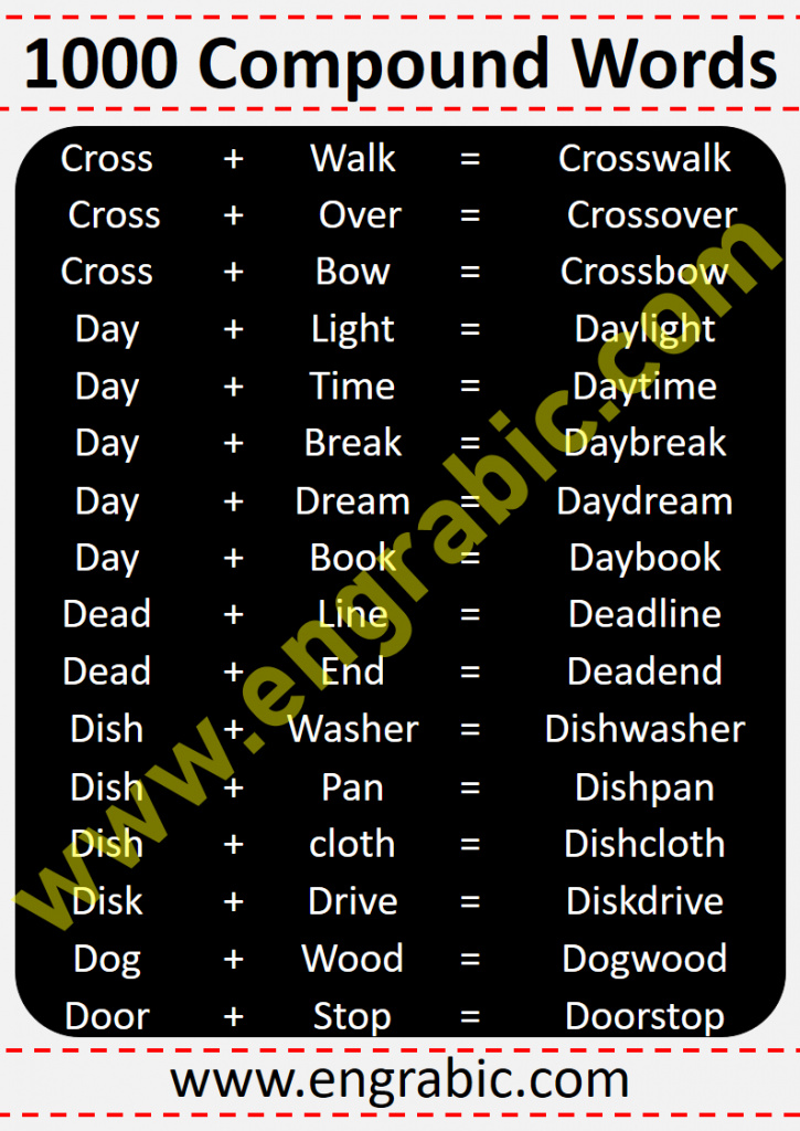 Learn 1000 Compound Words in their Alphabetical Order, moreover, for the ease of the learners the list is provided in PDF as well. You may avail the compound words list Lesson in PDF at bottom.