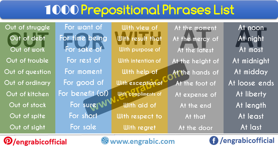 "A prepositional phrase is a group of words that lacks either a verb or a subject, and that functions as a unified part of speech. It normally consists of a preposition and a noun or a preposition and a pronoun.  Most of the time, a prepositional phrase modifies a verb or a noun. These two kinds of prepositional phrases are called adverbial phrases and adjectival phrases, respectively. At the minimum, a prepositional phrase will begin with a preposition and end with a noun, pronoun, gerund, or clause, the ""object"" of the preposition"