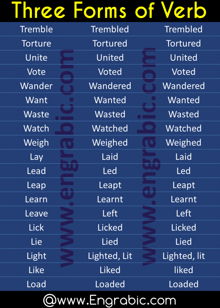 Forms of verbs with Urdu meanings. Irregular verbs with Urdu meanings. Here are enlisted the 1500 Forms of verbs with meanings in Urdu. List of Verb Forms in English and Urdu. 1500 verb forms, free English verbs.