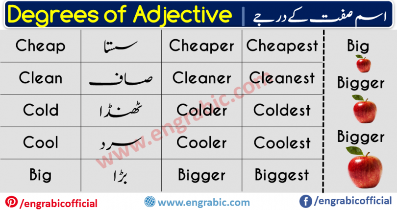 Words that go with noun and tell us something about them are called adjectives. Adjectives are one of the main parts of speech of the English language, although historically they were classed together with nouns. Becauseadjectives are used to identify or quantify individual people and unique things, they are usually positioned before the noun or pronoun that they modify.