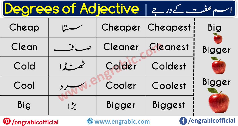 Words that go with noun and tell us something about them are called adjectives. Adjectives are one of the main parts of speech of the English language, although historically they were classed together with nouns. Because adjectives are used to identify or quantify individual people and unique things, they are usually positioned before the noun or pronoun that they modify.