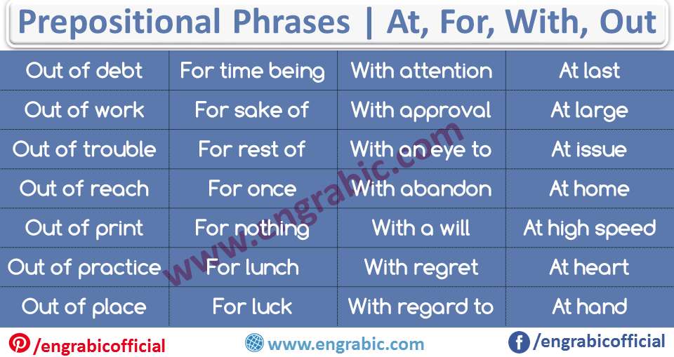 """Aprepositional phraseis a group of words that lacks either a verb or a subject, and that functions as a unified part of speech. It normally consists of aprepositionand a noun or apreposition and a pronoun. Most of the time, aprepositional phrasemodifies a verb or a noun. These two kinds ofprepositional phrasesare called adverbialphrasesand adjectivalphrases, respectively. At the minimum, aprepositional phrasewill begin with a preposition and end with a noun, pronoun, gerund, or clause, the """"object"""" of the preposition"""