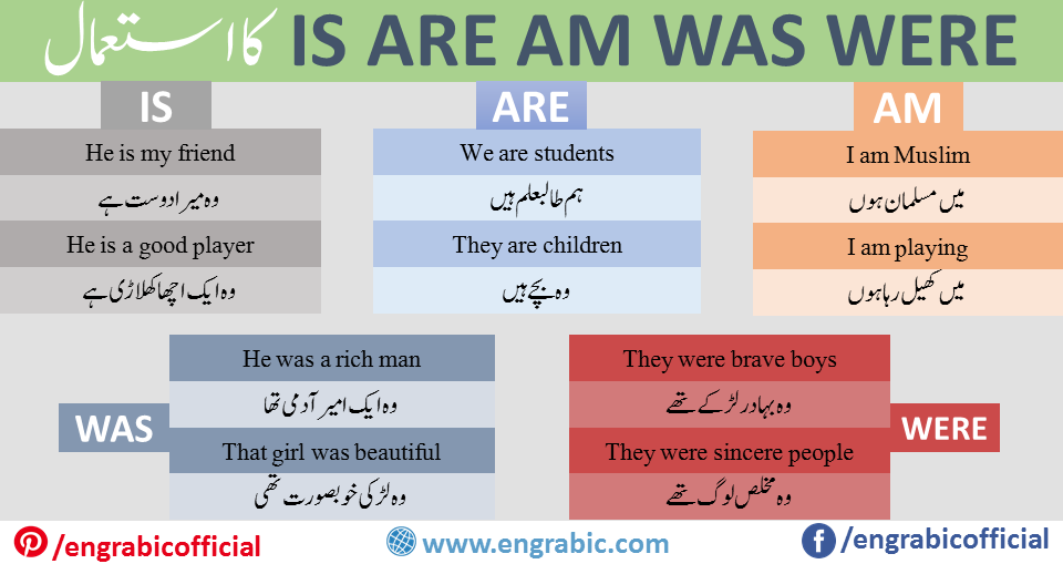 Use Of IS AM ARE Is am Are are used as verb in the Sentences which end on ہے،ہوں،ہیں. These are Used as: He, She, It, Single Noun IS I AM We, You, They, Plural Noun ARE Useiswhen the subject is a singular noun or a third person singular pronoun. Usearewhen the subject is a plural noun or a plural pronoun (e.g. we, you, they). Useamwhen the subject is the first person pronoun I.
