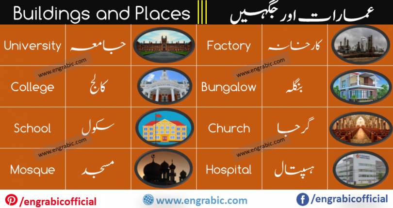 Buildings and types of buildings. Typesofbuildings: ResidentialBuildings. EducationalBuildings. InstitutionalBuildings. AssemblyBuildings. BusinessBuildings. MercantileBuildings. IndustrialBuildings. StorageBuildings.