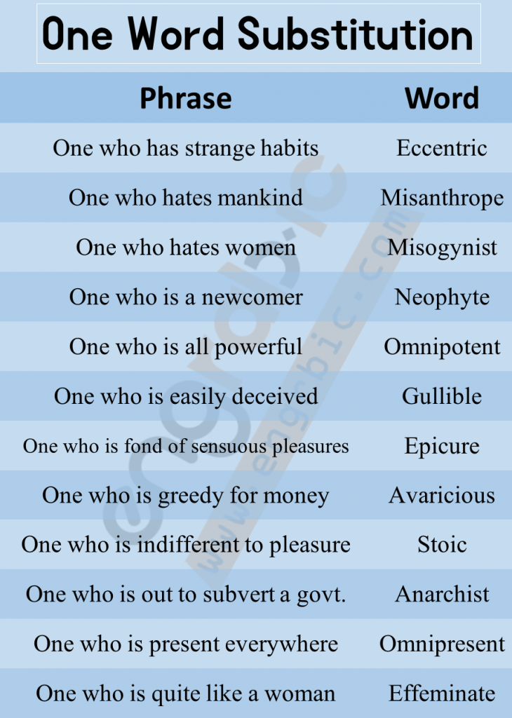 One word Substitutionisoneof the integral parts of vocabulary. It simply means that a sentence has to be replaced with asingle word. This area requires a good vocabulary to solve the questions well. Questions based onone word substitution are often asked in various competitive exams. Here is a list of 300+ One Word Substitutions asked in CSS, SSC,UPSC,IBPS and other competitive exams. Enhance your vocabulary and learn new words related toone word substitution to boost your exam preparation.