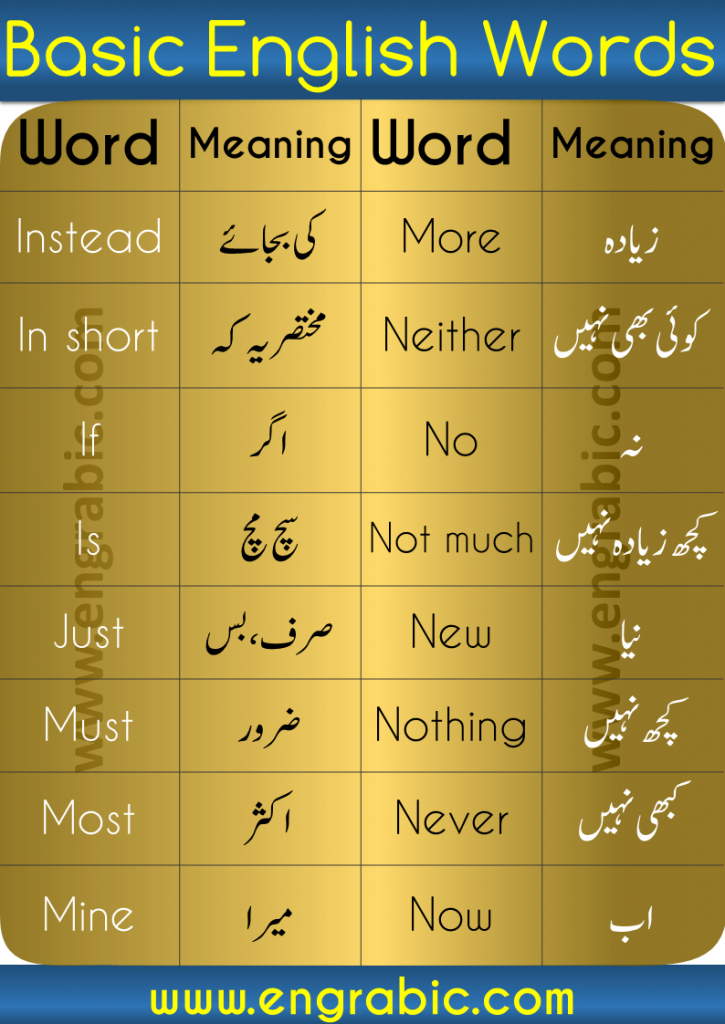 Learn 1000 Basic English Urdu Words here. Find Urdu Words in our Urdu to English Dictionary. English to Urdu Dictionary, English to Urdu Words in our online FREE dictionary. Find Definitions,synonyms,forms of verbs and sentences. This is the list of 1000 Core English Words and Urdu Words With their meaning in Urdu and English. It contains the most important and most frequently used English and Urdu words which we use in our daily life