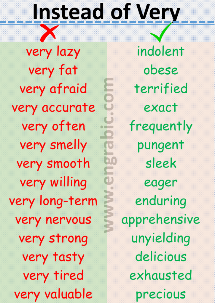 """Very"" is vague and weak. People often use ""very"" as a lazy replacement for a more appropriate word.  Here is a list of 147 Words which we use instead of Very."