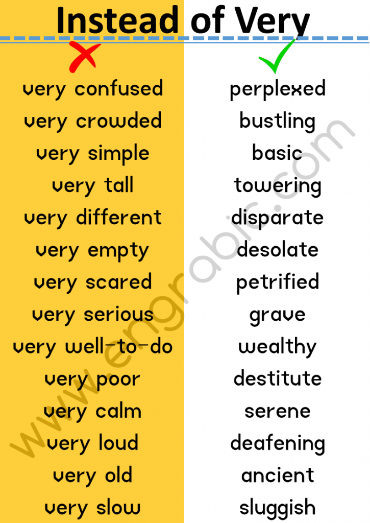"""""""Very"""" is vague and weak. People often use """"very"""" as a lazy replacement for a more appropriateword. Here is a list of 147 Words which we use instead of Very."""