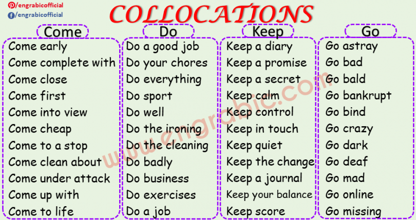 A familiar grouping of words which appears together because of their habitual use and thus creating the samemeaningis calledcollocation. Two words that often go together, such as light sleeper or early riser are anexampleofcollocation. English has a number of commoncollocations. Alphabetical List of Collocations.