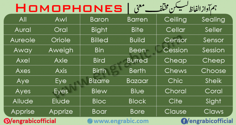 """A homophone is a word that is pronounced the same as another word but differs in meaning. A homophone may also differ in spelling. The two words may be spelled the same, such as rose and rose, or differently, such as carat, and carrot. The term """"homophone"""" may also apply to units longer or shorter than words, such as phrases, letters, or groups of letters which are pronounced the same as another phrase, letter, or group of letters. Understandinghomophones is an essential part of mastering the English language, both for vocabulary building and spelling. Here are listed 2000 Homophones with Urdu Meanings."""