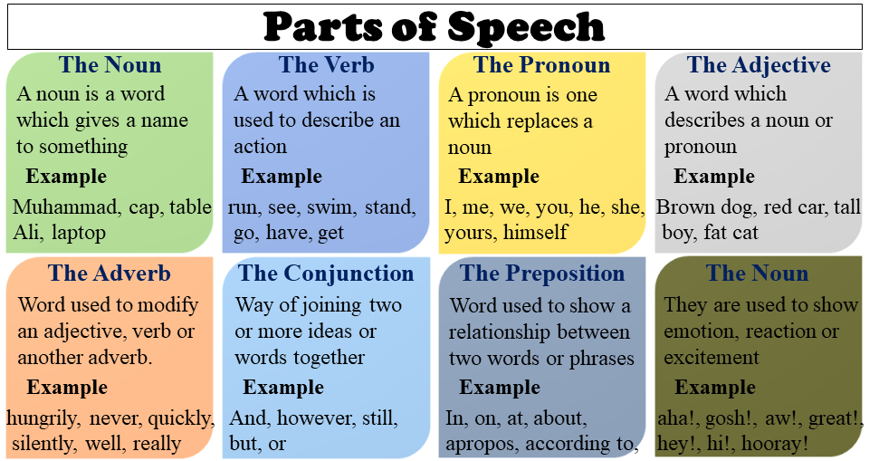 There are eight parts of speech in the English language: noun, pronoun, verb, adjective, adverb, preposition, conjunction, and interjection. The part of speech indicates how the word functions in meaning as well as grammatically within the sentence. An individual word can function as more than one part of speech when used in different circumstances. Understanding parts of speech is essential for determining the correct definition of a word when using the dictionary.
