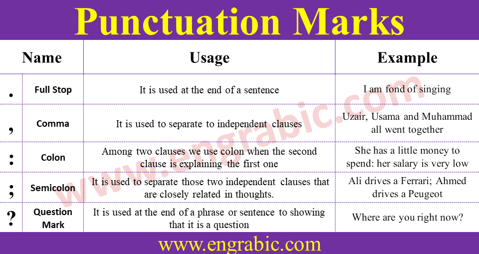 """Punctuation is the use of spacing, conventional signs, and certain typographical devices as aids to the understanding and correct reading of written text, whether read silently or aloud. Another description is, """"It is the practice action or system of inserting points or other small marks into texts in order to aid interpretation; division of text into sentences, clauses, etc., by means of such marks. In written English, punctuation is vital to disambiguate the meaning of sentences. For example: """"woman, without her man, is nothing"""" (emphasizing the importance of men to women), and """"woman: without her, man is nothing"""" (emphasizing the importance of women to men) have very different meanings; as do """"eats shoots and leaves"""" (which means the subject consumes plant growths) and """"eats, shoots, and leaves"""" (which means the subject eats first, then fires a weapon, and then leaves the scene). The sharp differences in meaning are produced by the simple differences in punctuation within the example pairs, especially the latter."""