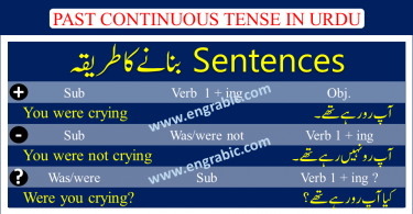 "The past continuous tense is used to describe actions that began in the past and often continued for a short period of time after the action started. This tense describes actions or events that happened at a specific time in the past. These actions are usually no longer happening at the time the sentence is being said or written.  The past continuous (also called past progressive) is a verb tense which is used to show that an ongoing past action was happening at a specific moment of interruption, or that two ongoing actions were happening at the same time. Read on for detailed descriptions, examples, and past continuous exercises. Past Continuous Tense is used to describe some action that happened in the past and continued for some time. We use first form of verb+ing in this tense. Past Continuous Tense formed using was/were + present participle. One example of this tense is: I was playing cricket when she called me last night. The past continuous tense is ""was play."" Questions are indicated by inverting the subject and was/were. Negatives are made with not Simple: I was eating pizza Question: Was I eating pizza? Negative: I was not eating pizza"