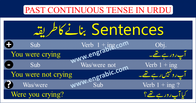 """Thepast continuous tense is used to describe actions that began in the past and often continued for a short period of time after the action started. This tense describes actions or events that happened at a specific time in the past. These actions are usually no longer happening at the time the sentence is being said or written. The past continuous (also called past progressive) is averb tense which is used to show that an ongoing past action was happening at a specific moment of interruption, or that two ongoing actions were happening at the same time. Read on for detailed descriptions, examples, and past continuous exercises. Past Continuous Tense is used to describe some action that happened in the past and continued for some time. We use first form of verb+ing in this tense. Past Continuous Tense formed using was/were + present participle.One example of this tense is: I was playing cricket when she called me last night. The past continuous tense is """"was play."""" Questions are indicated by inverting the subject andwas/were. Negatives are made withnot Simple: I was eating pizza Question: Was I eating pizza? Negative: I was not eating pizza"""
