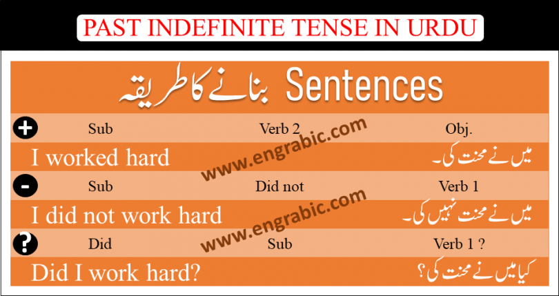Past Indefinite Tense.Past indefiniteindicates that the action described in a sentence has happened before and is not a current happening. Example: She watched television. The example indicates that the action of watching was an event of thepast.