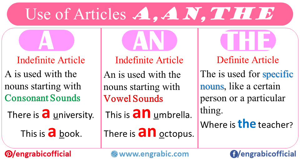 Articles A, AN, THE definition and example sentences
