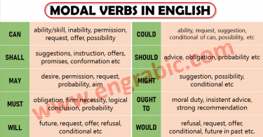 Modal verbs are words used to help main verbs. They are actually used to tell the ability, permission, inability, potentiality of the main verb etc. Modal verbs are actually a type of auxiliary verbs and auxiliary means helping verbs.