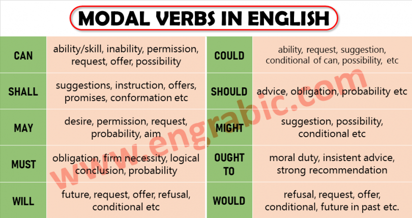 Popolare Modal Verbs List with Examples, PDF and Worksheets | Engrabic XX25