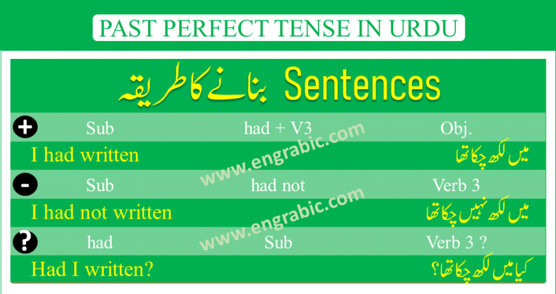 Past Perfect Tense is used to describe those actions that begun in Past and got completed. Don't mess it with Past Continuous Tense. Because Past Continuous Tense describes the action that happened in past and continued for some time. Past Perfect Tense tells about an action, thing that started in past and then went to completion.