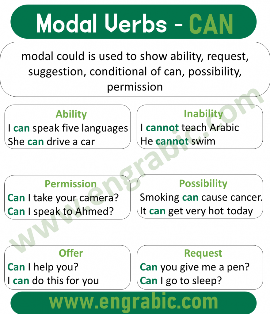 Can is the type of modal verb used to show ability/skill, inability, permission, request, offer, possibility.