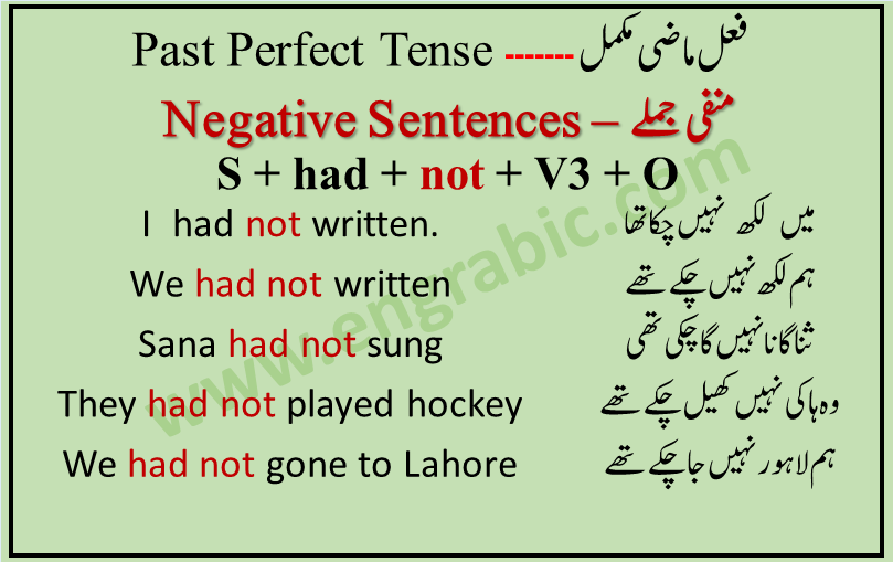"""We have to make only one change """" the addition of NOT"""". Remaining structure will be same. Addition of NOT is the only change we have to make because the of title """"Negative"""". Word order is given as subject + had + not + v3 + object"""