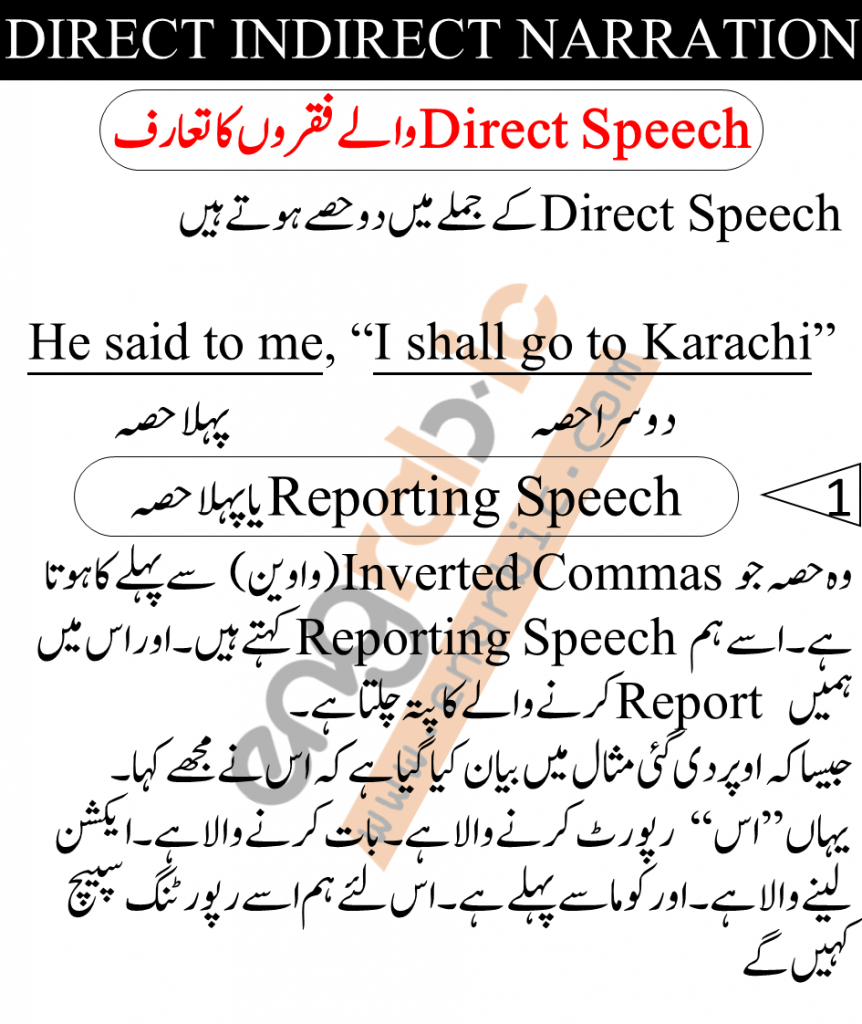 Reported and Reporting Speech with rules and Examples in Urdu and English