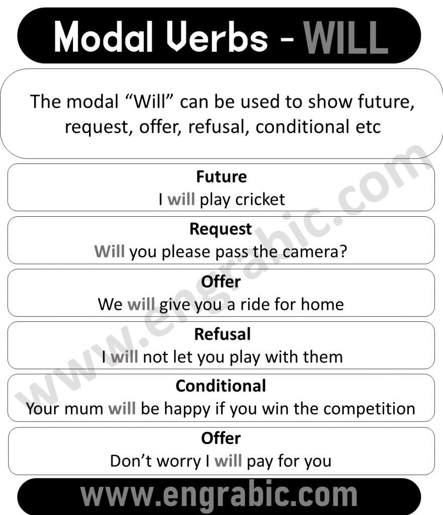 """The modal """"Will"""" can be used to show future, request, offer, refusal, conditional etc."""