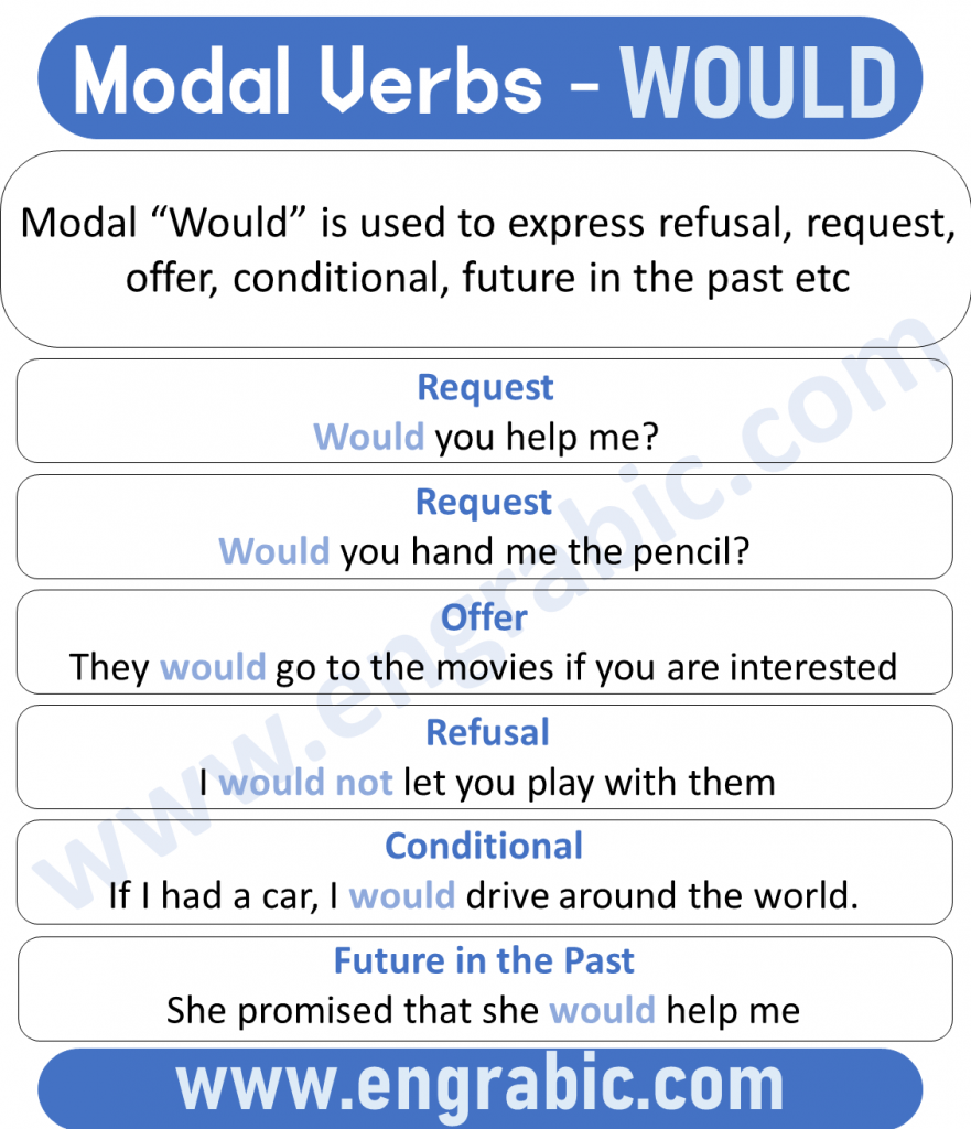 """Modal """"Would"""" is used to express refusal, request, offer, conditional, future in the past etc."""