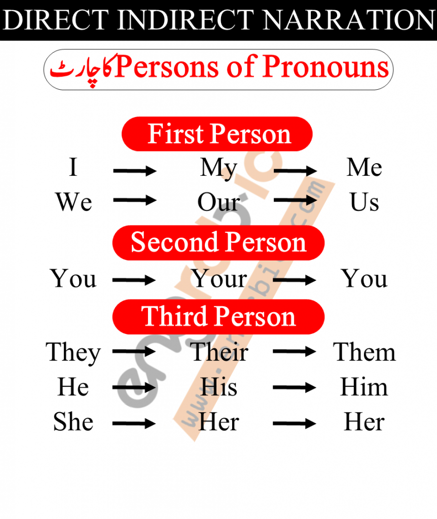 How does pronouns change in Direct and Indirect Speech