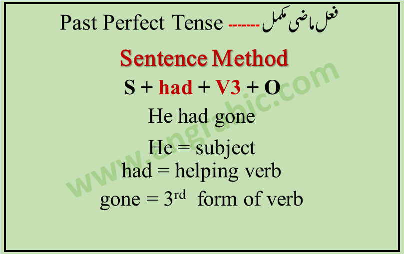 """One example of this tense is """"I had eaten pizza"""". Third form of verb is used with the helping verb """"Had"""" because the action has been finished. Questions are indicated by inverting the subject and helping verb (had). Negatives are made with not."""