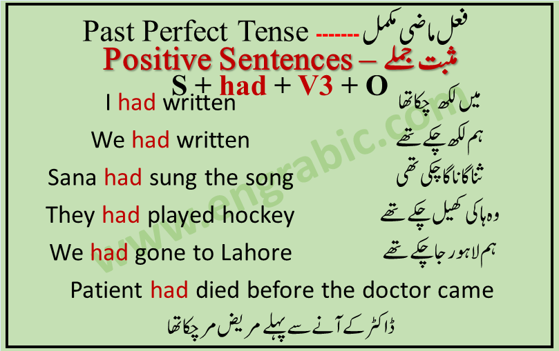 Simple Positive Sentences of Past Perfect Tense are very easy and simple to make. First we need to put a subject, then helping verb with third form of verb and last but not the least, object. Word order of simple sentences of Past Perfect Tense is given as follows subject + had + v3 + object