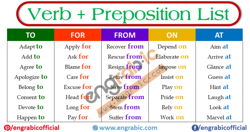 Combination of Verb and Preposition is called prepositional verbs. List of 150 verbs with prepositional phrases
