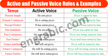 In active voice the subject is doing the action and the object is receiving the action, The verb form in active voice depends on the tense the sentence is in. In passive voice the subject and object switch places, which means that the subject receives the action and the object does the action. The passive voice uses the word by before its object and the past participle form of the verb.