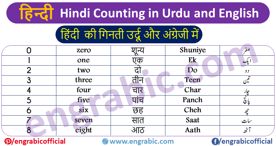 Hindi Counting in English and Urdu. Hindi Ginti in English and Urdu along with Roman Hindi and Devanagari Script as well. These scripts will help the beginners remember and learn Hindi Counting with very much ease. These scripts are added to minimize the efforts of learners