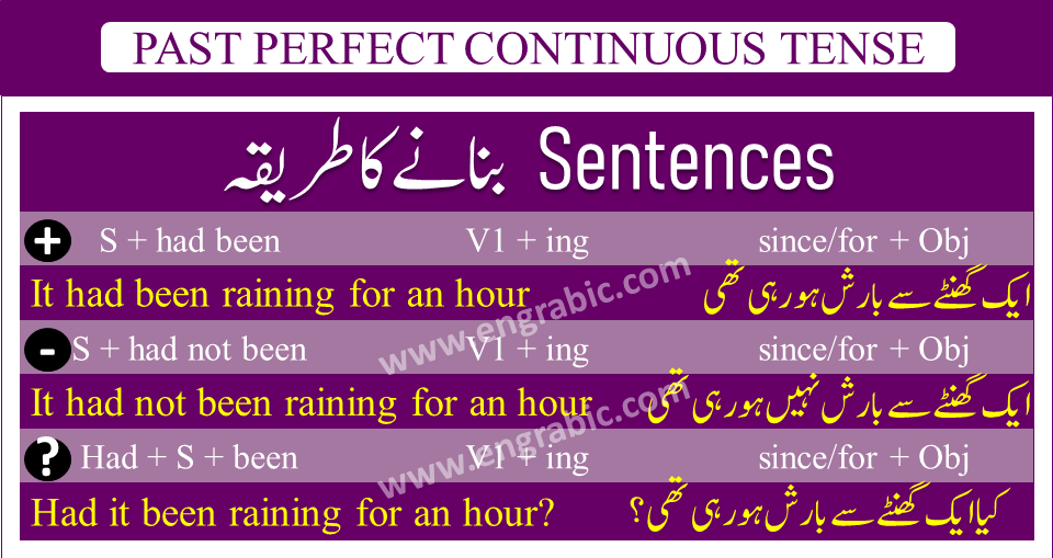 Past Perfect Continuous Tense is used to describe those actions that begin in Past and are still progressing. It cannot be confused with Past Continuous and Past Perfect tense, because in those tenses, actions begin and progress for sometime in Pat Continuous Tense. While in Past Perfect Tense, actions begin and get completed. So, in Past Perfect Continuous Tense, we talk about the actions begin in Past, but those actions get completed and are still in progress.
