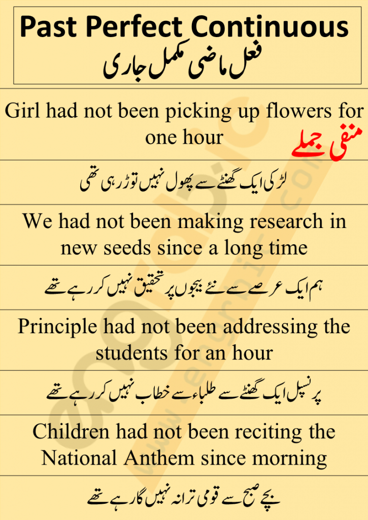 """Sentence structure of Negative Sentences is same as the positive sentences. We have to make only one change """" the addition of NOT"""". Remaining structure will be same. Addition of NOT is the only change we have to make because the of title """"Negative"""". Word order is given as S + H.V (had not been) + V1-ing + O + since/for + time"""