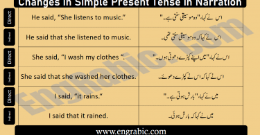 Changes of Tenses in Narration is very very important because any mistake in tense may lead to the critical mistakes. So in this lesson, we will try to learn change in Simple Present Tense in Direct and Indirect. Starting from the rules of tenses, we will end this lecture up using some examples of every rule.