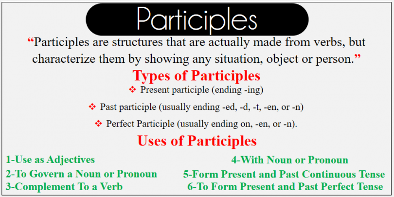 Participle is supposed to have the functions of both Verb and Adjective. it is Non-Finite Verb form that has some of the characteristics of both Verbs and Adjectives. Participles are structures that are actually made from verbs, but characterize them by showing any situation, object or person. A participle is a verb form that can be used